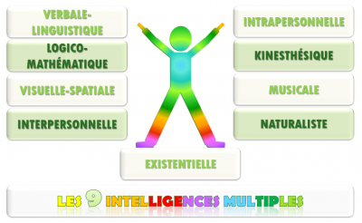 Les 9 intelligences multiples