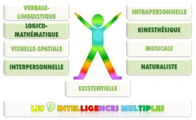 Les 9 intelligences multiples