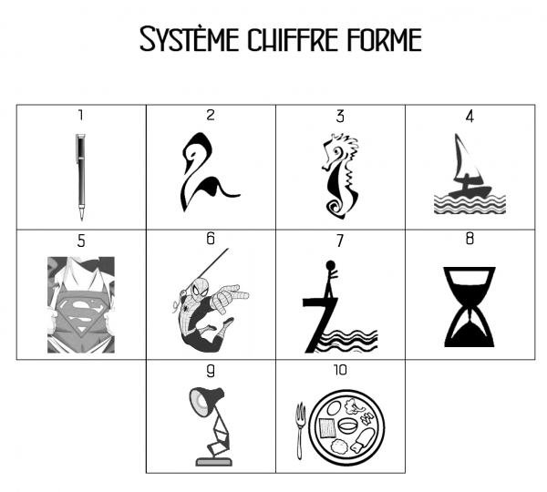 Systeme chiffre forme ML